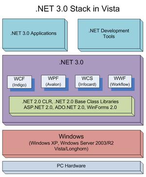 .NET 3.0Stack